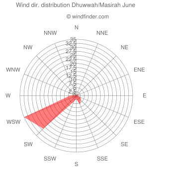 Wind direction distribution Dhuwwah/Masirah June