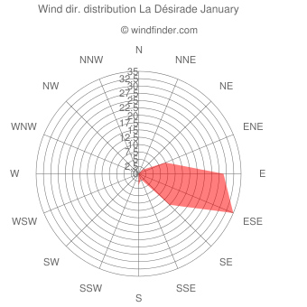 Wind direction distribution La Désirade January
