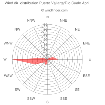 Wind direction distribution Puerto Vallarta/Rio Cuale April