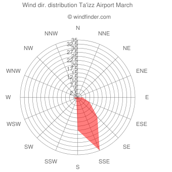 Wind direction distribution Ta'izz Airport March