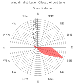Wind direction distribution Cilacap Airport June