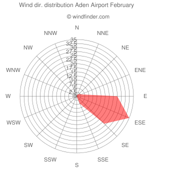 Wind direction distribution Aden Airport February