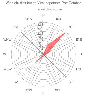 Wind direction distribution Visakhapatnam Port October