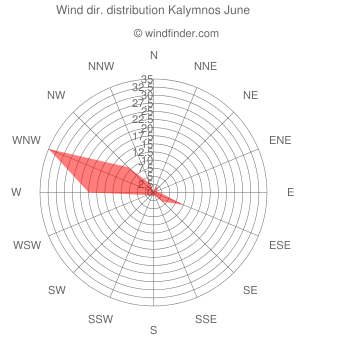 Wind direction distribution Kalymnos June