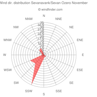 Wind direction distribution Sevanavank/Sevan Ozero November