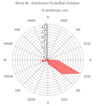 Wind direction distribution Kuta/Bali October