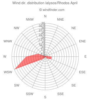 Wind direction distribution Ialysos/Rhodos April
