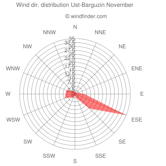 Wind direction distribution Ust-Barguzin November