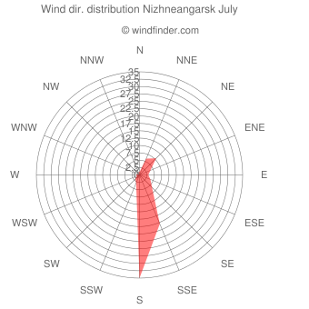 Wind direction distribution Nizhneangarsk July