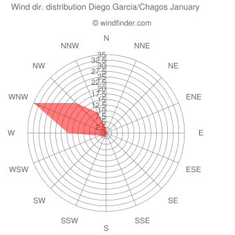 Wind direction distribution Diego Garcia/Chagos January