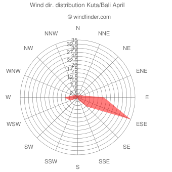 Wind direction distribution Kuta/Bali April