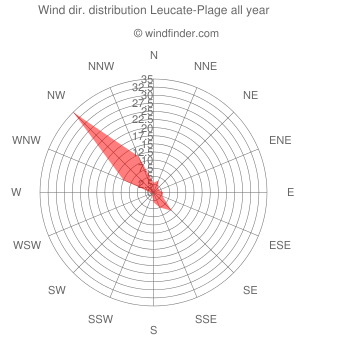 Annual wind direction distribution Leucate-Plage