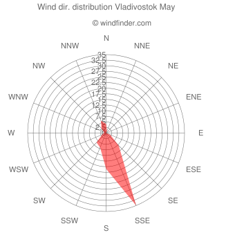 Wind direction distribution Vladivostok May