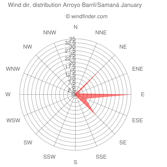 Wind direction distribution Arroyo Barril/Samaná January