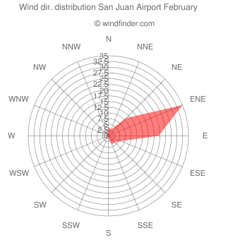 Wind direction distribution San Juan Airport February