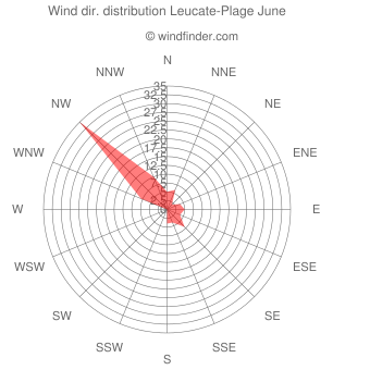 Wind direction distribution Leucate-Plage June