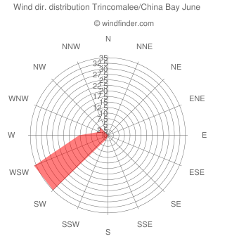 Wind direction distribution Trincomalee/China Bay June