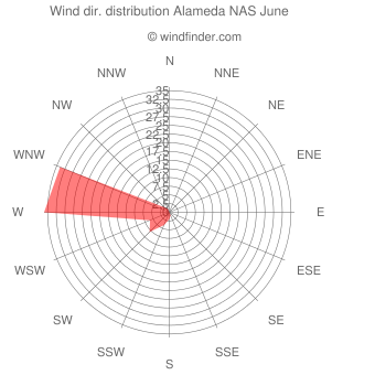 Wind direction distribution Alameda NAS June
