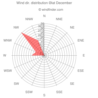 Wind direction distribution Ələt December