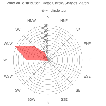 Wind direction distribution Diego Garcia/Chagos March