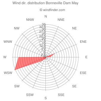 Wind direction distribution Bonneville Dam May