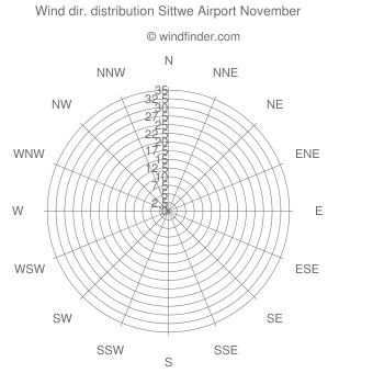 Wind direction distribution Sittwe Airport November