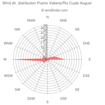 Wind direction distribution Puerto Vallarta/Rio Cuale August