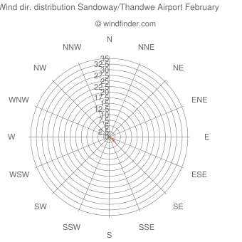 Wind direction distribution Sandoway/Thandwe Airport February