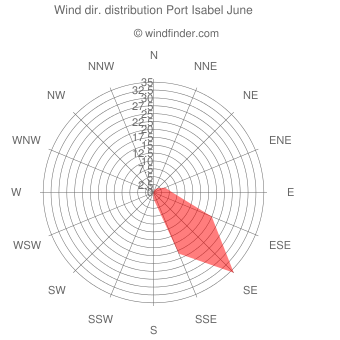 Wind direction distribution Port Isabel June