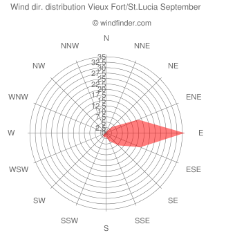 Wind direction distribution Vieux Fort/St.Lucia September