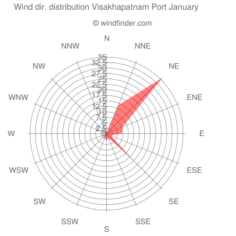 Wind direction distribution Visakhapatnam Port January