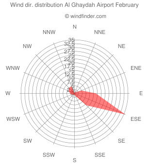 Wind direction distribution Al Ghaydah Airport February