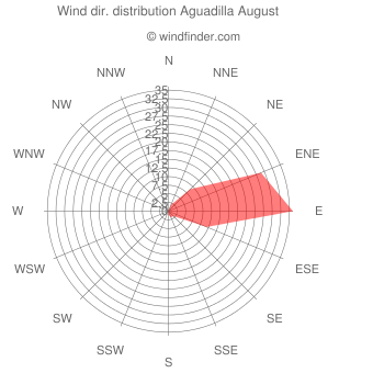 Wind direction distribution Aguadilla August