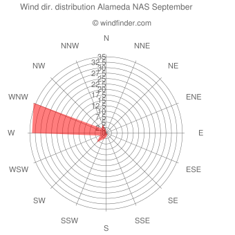 Wind direction distribution Alameda NAS September