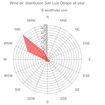 Annual wind direction distribution San Luis Obispo