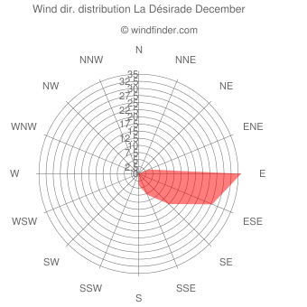 Wind direction distribution La Désirade December
