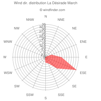 Wind direction distribution La Désirade March