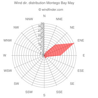 Wind direction distribution Montego Bay May