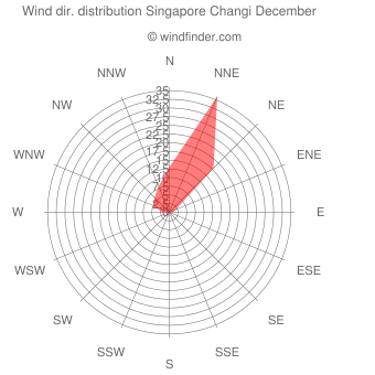 Wind direction distribution Singapore Changi December