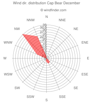 Wind direction distribution Cap Bear December