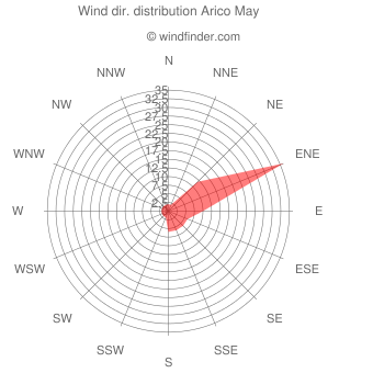 Wind direction distribution Arico May