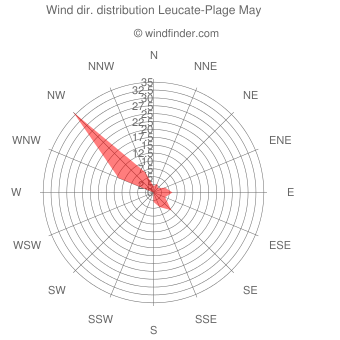 Wind direction distribution Leucate-Plage May