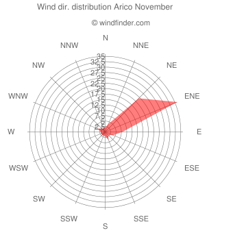 Wind direction distribution Arico November