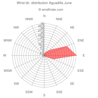 Wind direction distribution Aguadilla June