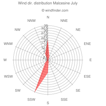 Wind direction distribution Malcesine July