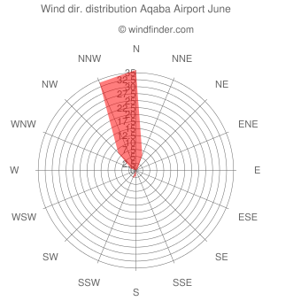 Wind direction distribution Aqaba Airport June