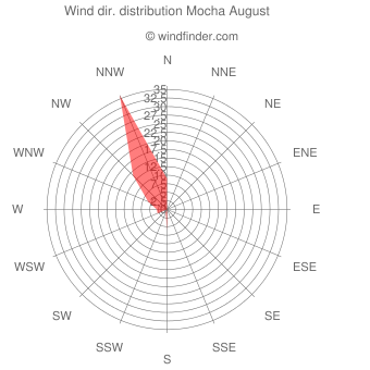 Wind direction distribution Mocha August