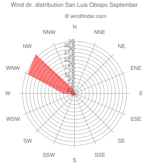 Wind direction distribution San Luis Obispo September