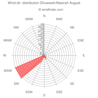 Wind direction distribution Dhuwwah/Masirah August