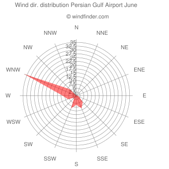 Wind direction distribution Persian Gulf Airport June